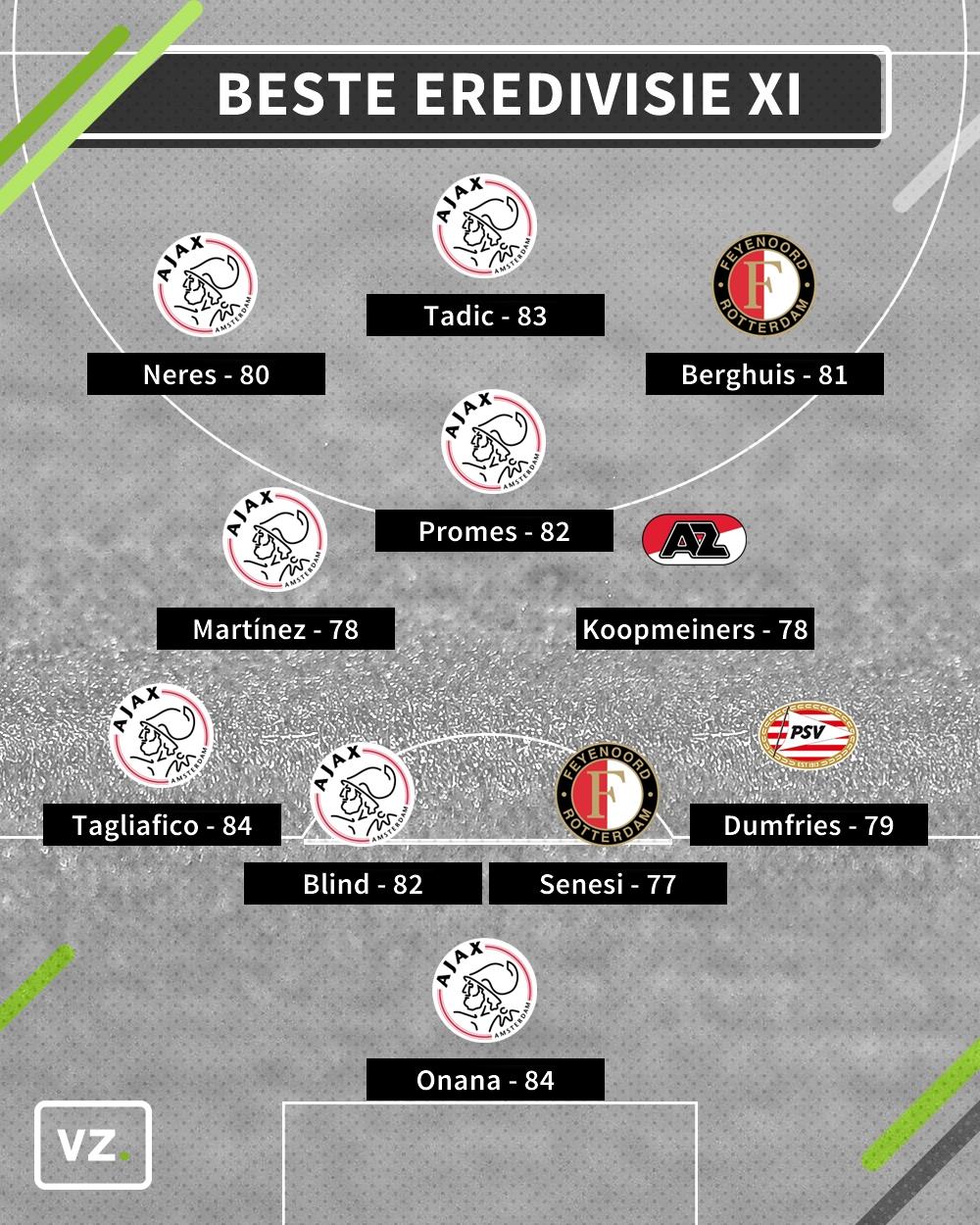 fifa 21 ratings ajax hofleverancier in