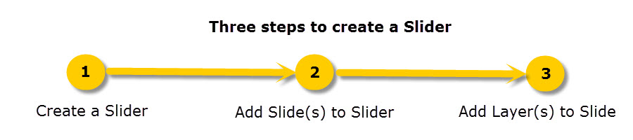 Three steps to creat a slider