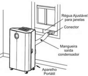 Ar-Condicionado Portátil: Como funciona, Vantagens e