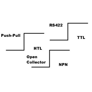 Kubler KIH40 incremental encoder, hollow shaft ø8mm or ø1