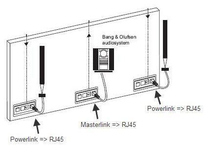 Powerlink + RJ45