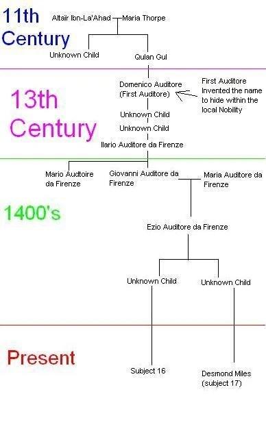 Assassin's Creed Family Tree : assassin's, creed, family, Talk:House, Auditore, Assassin's, Creed, Fandom