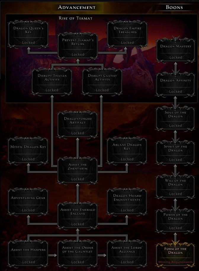 Neverwinter Tyranny Of Dragons : neverwinter, tyranny, dragons, Tyranny, Dragons, Campaign, Official, Neverwinter