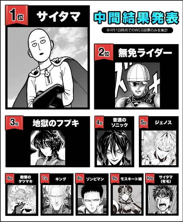 One Punch Man - S-Class Heroes - Power Levels - YouTube