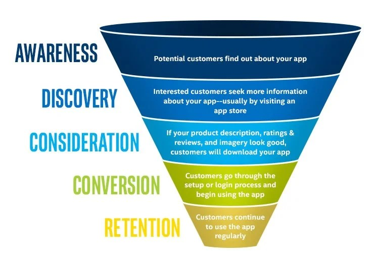 The Five Stages Of Customer Journey