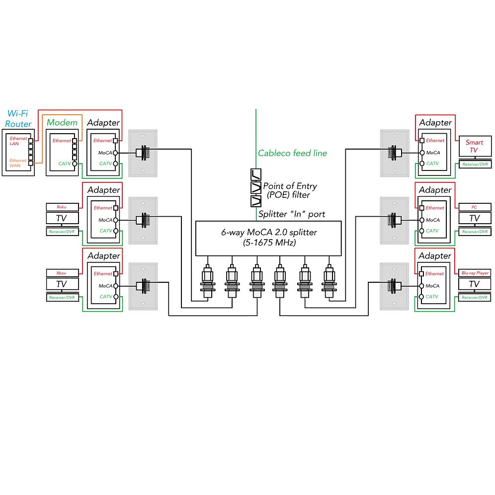 2 Pack, Yitong Bonded MoCA 2.0 Gigabit Ethernet over Coax