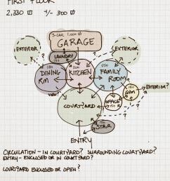 bubble diagram [ 768 x 1024 Pixel ]