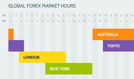 Pound Lebih Tinggi Saat Perdagangan Di hari Libur - Forex Indonesia