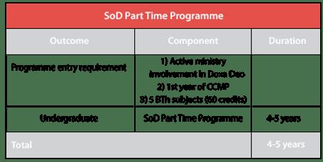 Doxa Deo School of DivinityProspectus 2022 - 2023