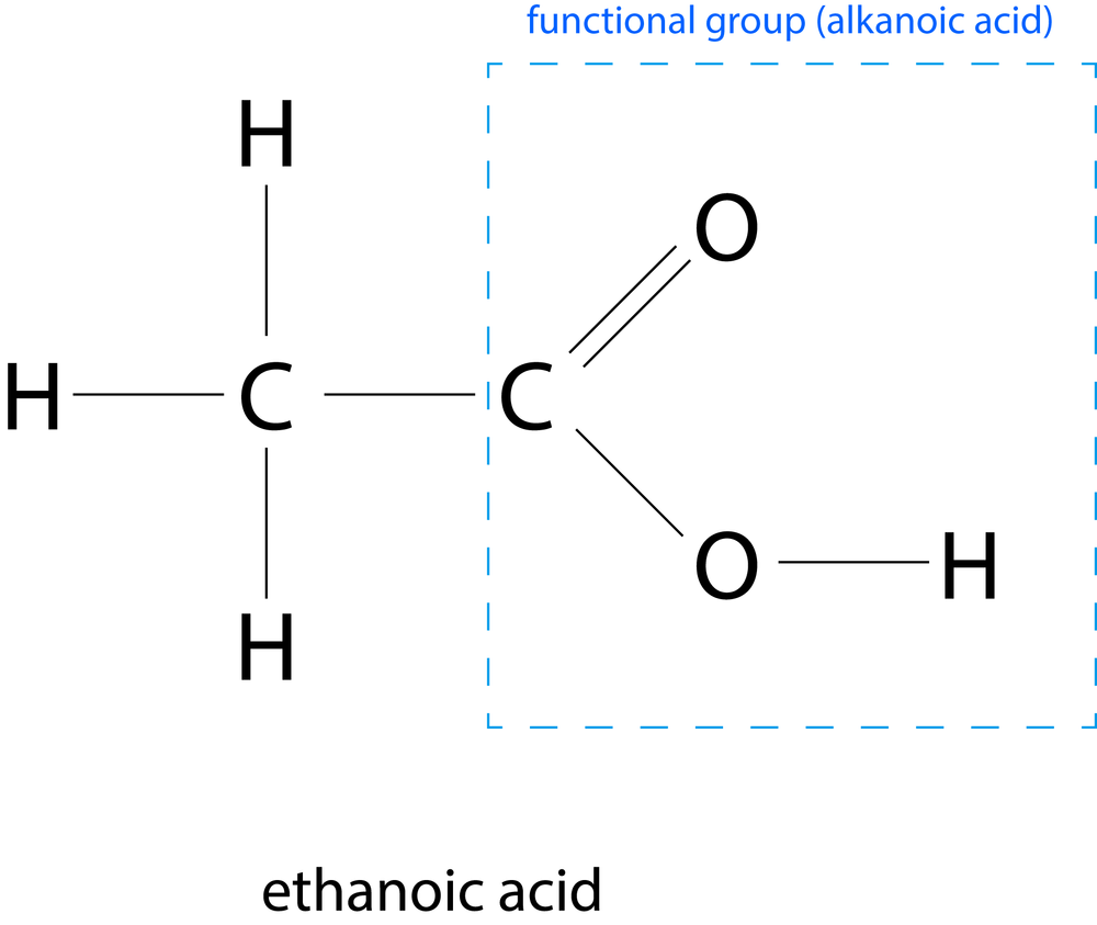 CSEC Chemistry: Naming Organic Compounds (and Functional