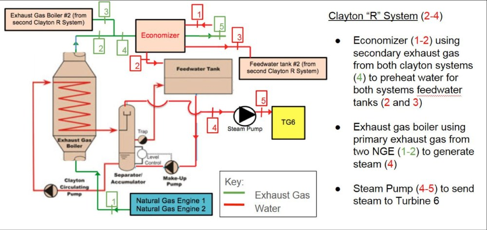 medium resolution of heat recovery system for two natural gas generators within steam power plant