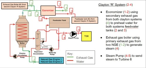 small resolution of heat recovery system for two natural gas generators within steam power plant