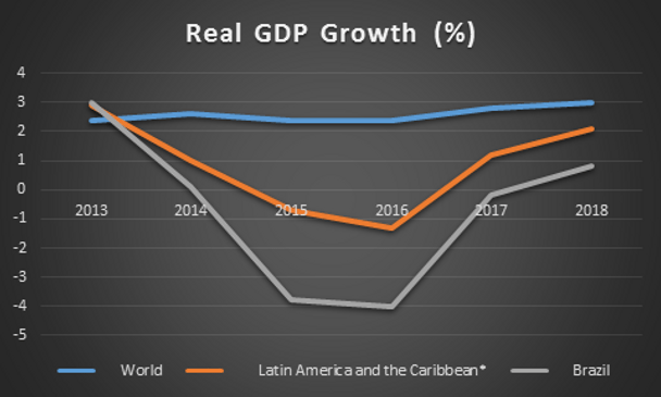 In the picture you can see Real GDP Growth in Brazil Economy