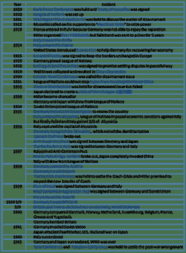第二次大戰時序表英文版 (Timeline for WWII English Version) HKDSE