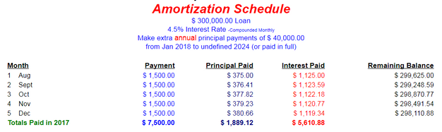 Amortization Schedule sample