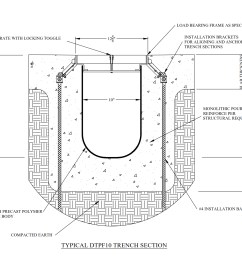 diagram of trench [ 1650 x 1275 Pixel ]