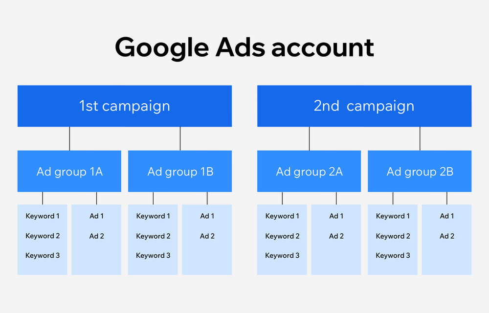 Google Ads account structure