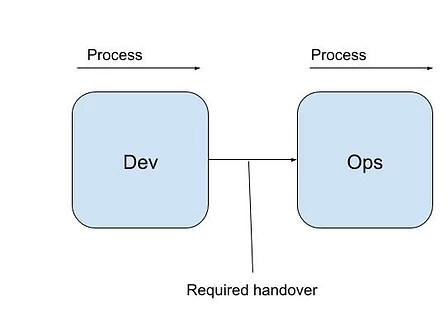 Process Diagram of Development and Ops working separately with a handover