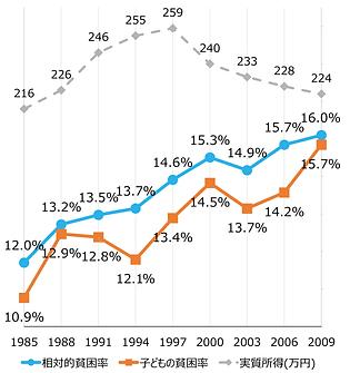 日本の実質所得と相対的貧困率の推移
