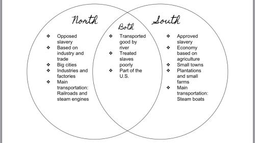 small resolution of farming venn diagram