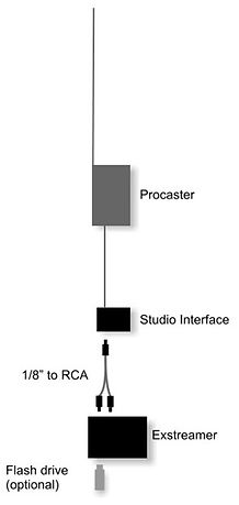 Use the Internet to link Procaster AM transmitters.