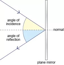 reflection ray diagram ks3 mk4 jetta seat wiring science and refraction