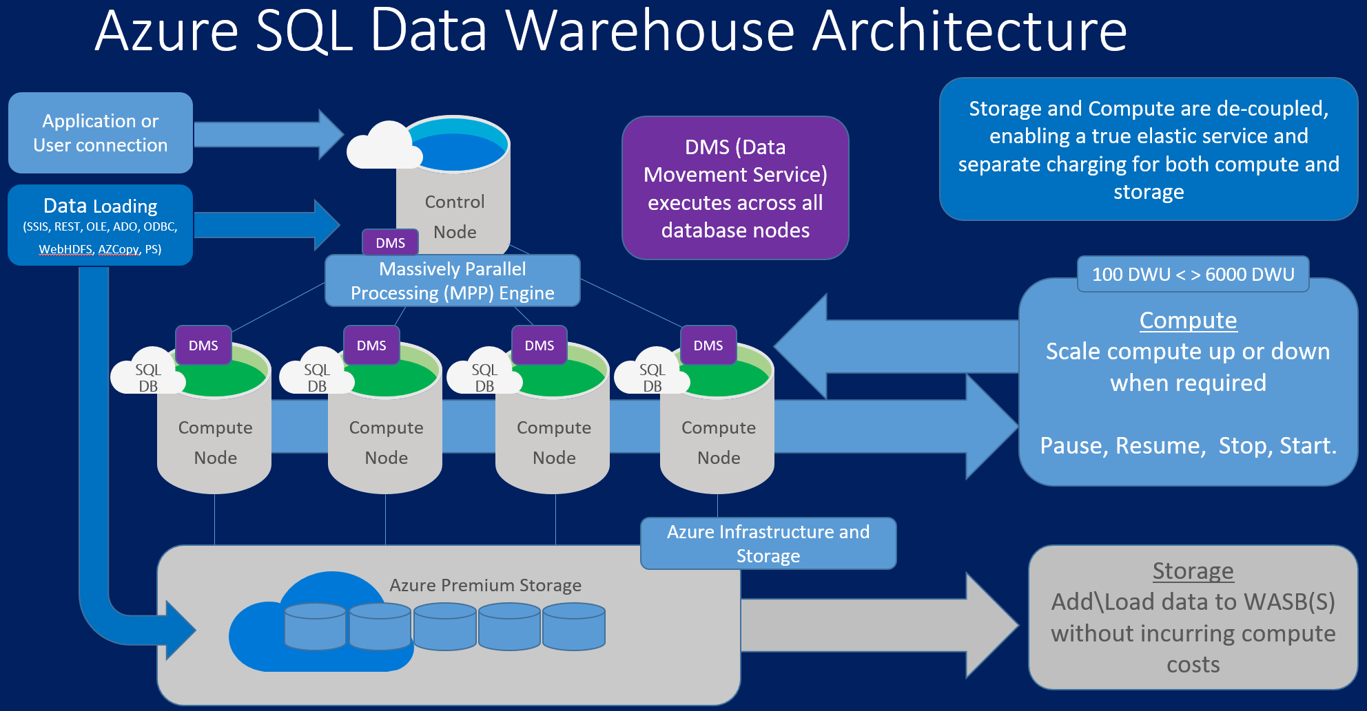 data warehouse architecture diagram with explanation gm headlight switch knob write my paper for me etl developer resume
