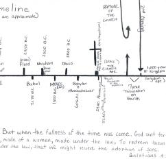 Lost Timeline Diagram Ford Fiesta Mk7 5 Wiring Historical Sequence Of Biblical Events Liberty Faith