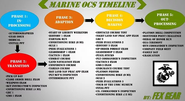 Marine OCS Sample Schedule | OCS | TBS | Military Training - FEX Gear