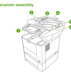 hp laser m3027 m3035 printer part diagrams cb414a cb415a cb416a cb417a [ 1024 x 830 Pixel ]