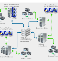 14 steps to configure a network for a hp laser printer  [ 1024 x 1019 Pixel ]