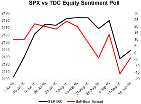 Weekly equity sentiment poll (19 Sep 16)