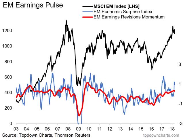 EM Vs S&P 500