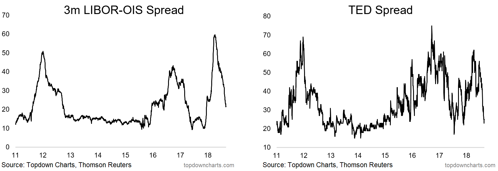 Chart: TED Spread and LIBOR-OIS