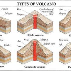 Stratovolcano Diagram With Labels F Orbital Volcano Diagrams