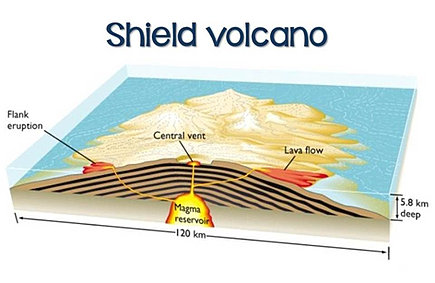 earthquake diagram with labels trail tech voyager wiring volcano diagrams