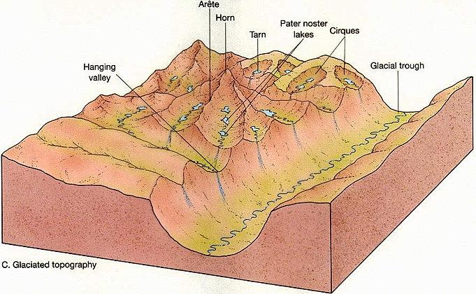 cirque glacier diagram water softener works diagrams