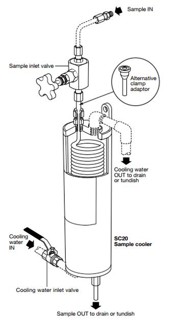 Sample Cooler Tube-In-Tube