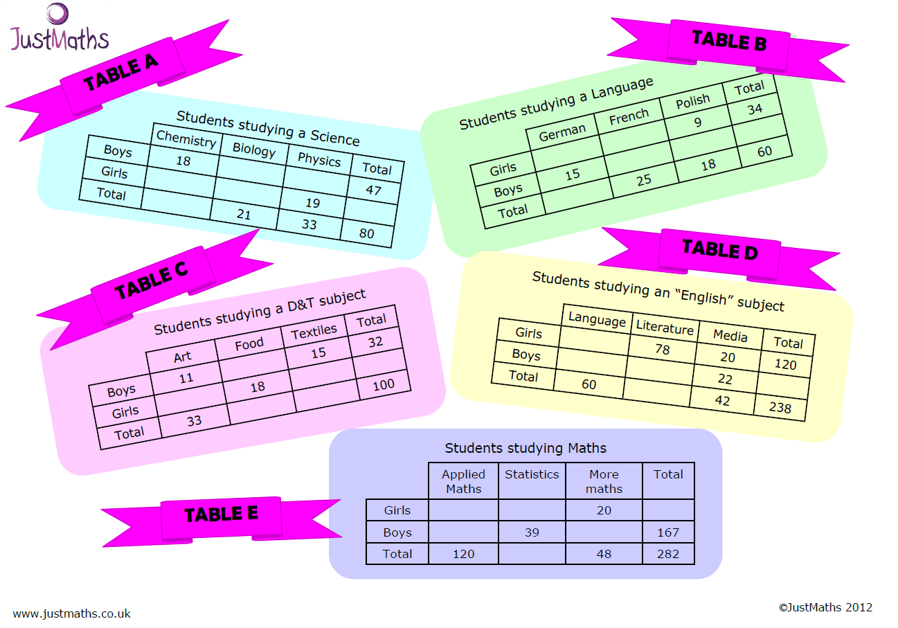 Two Way Frequency Table Probability Worksheet