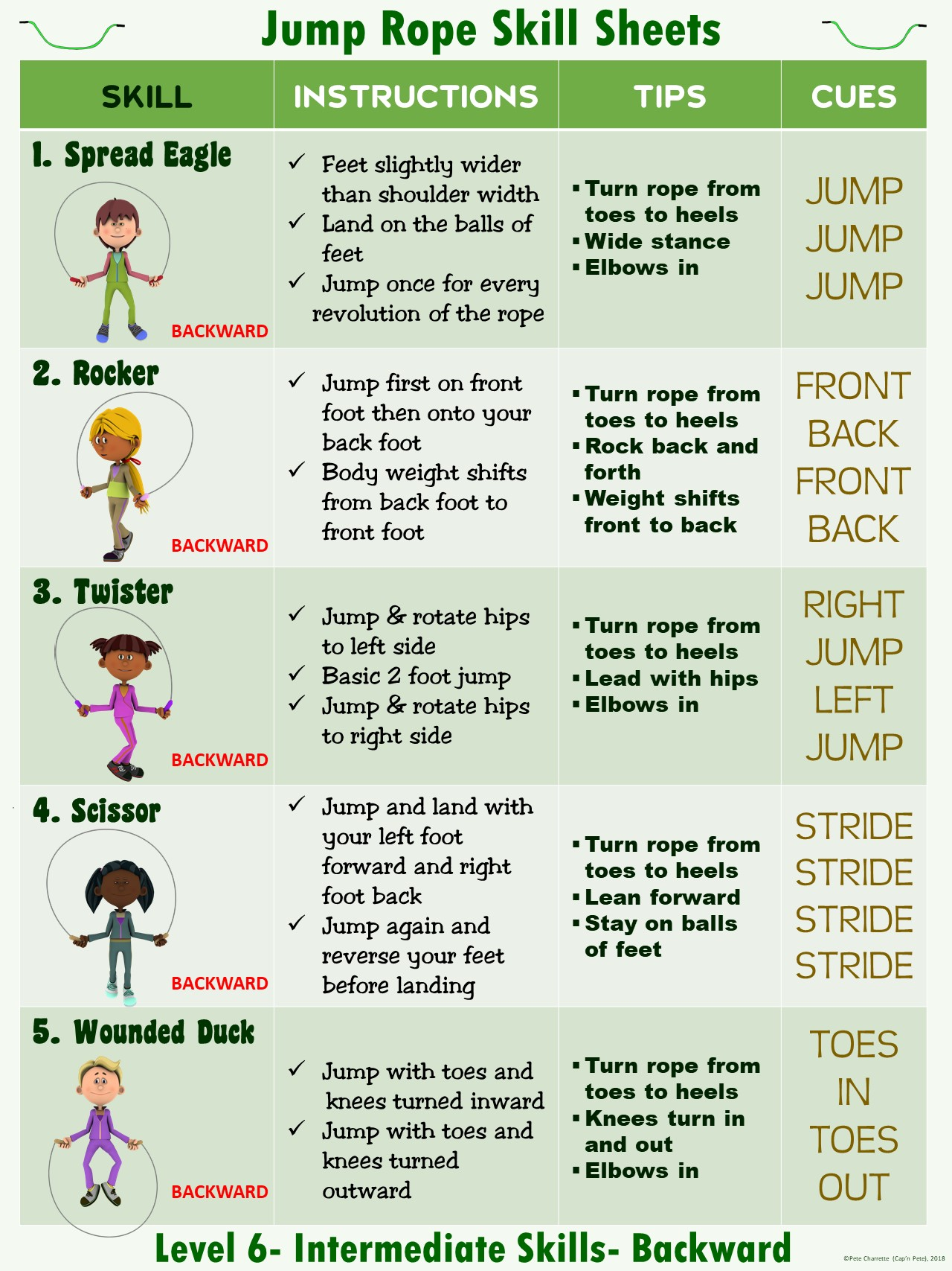 Pe Reciprocal Teaching Series Jump Rope Skill Sheets