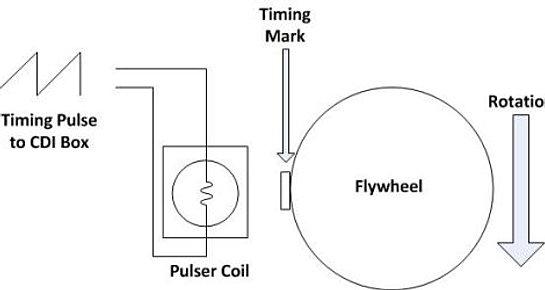 Hydrogen Powered Engine Ethanol Powered Engine Wiring