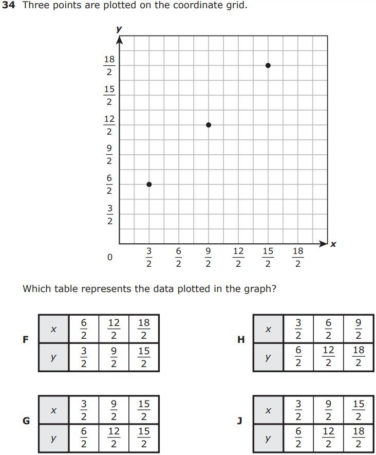5th Grade Math Review: Day 11