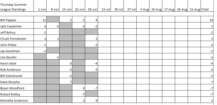 Standings after 6/29