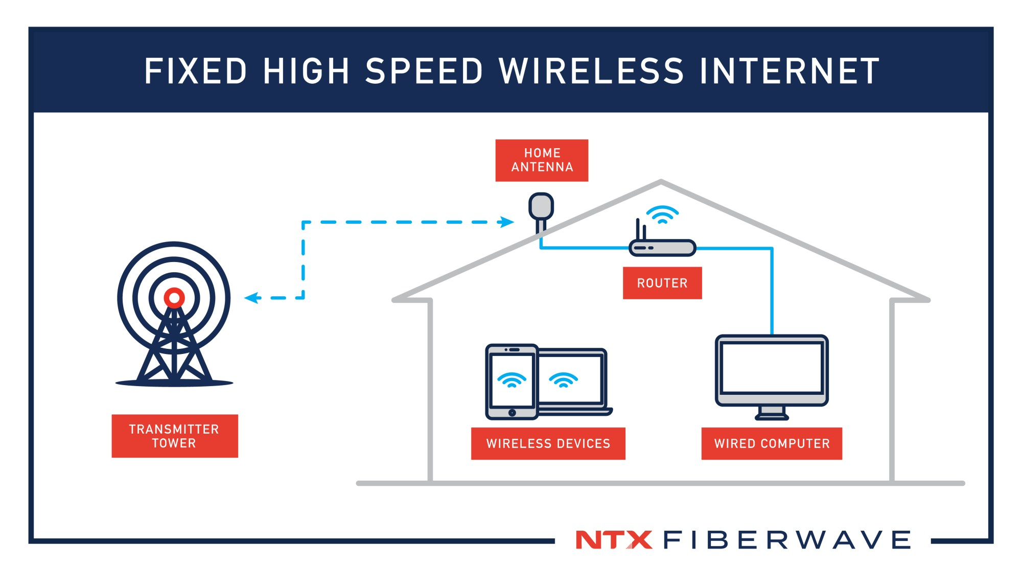 hight resolution of we refer to our service as fixed wireless broadband because unlike dsl or cable there are no actual wires or cables connecting out to the service
