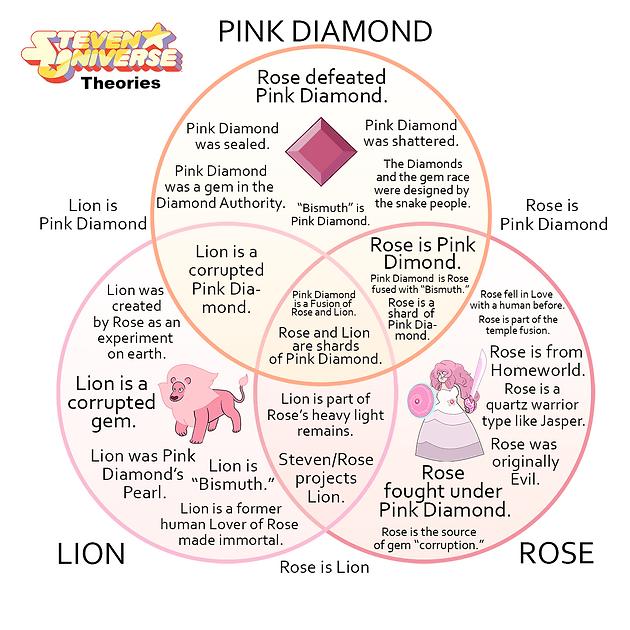 pink daimond theory