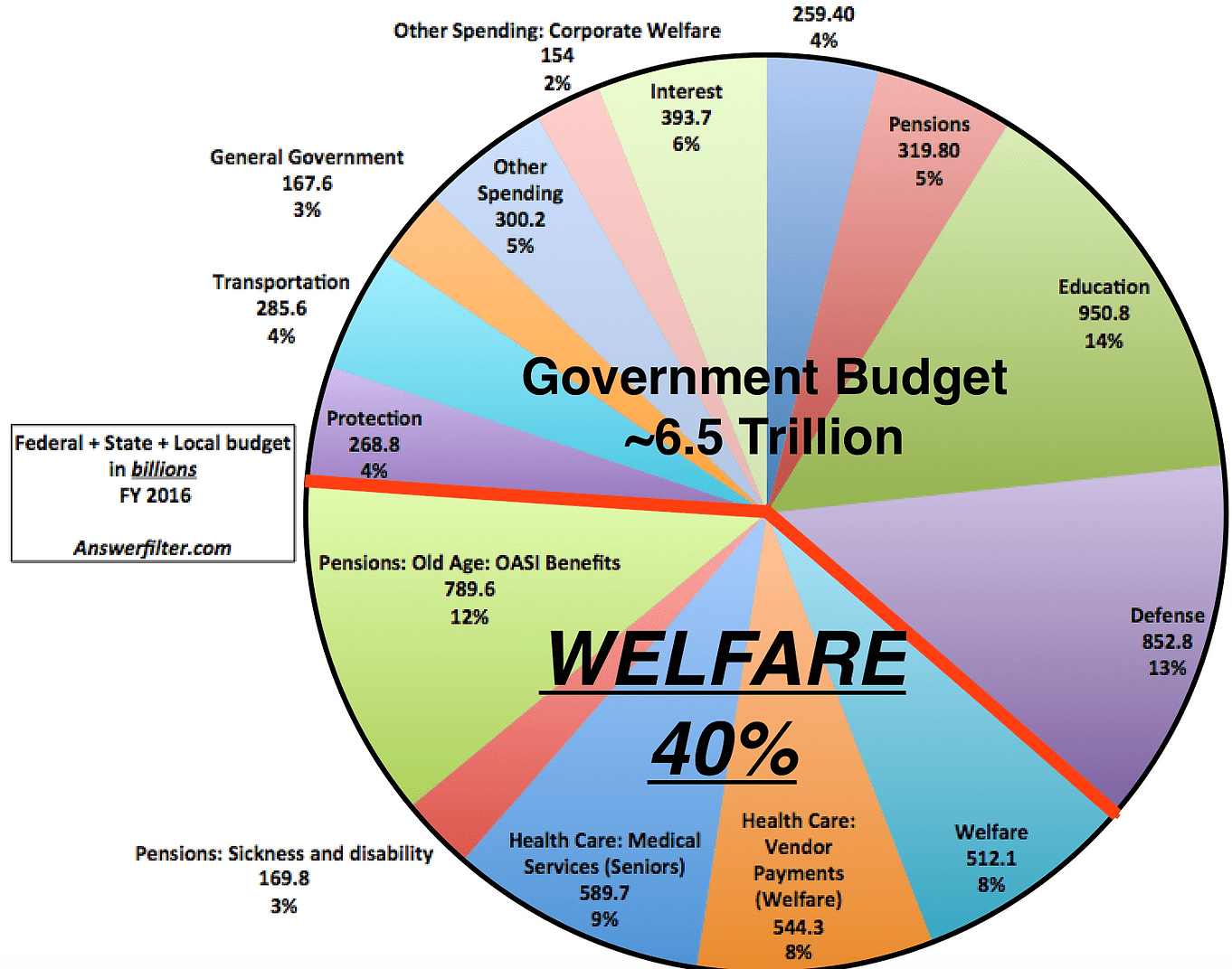Image result for welfare as percentage of budget