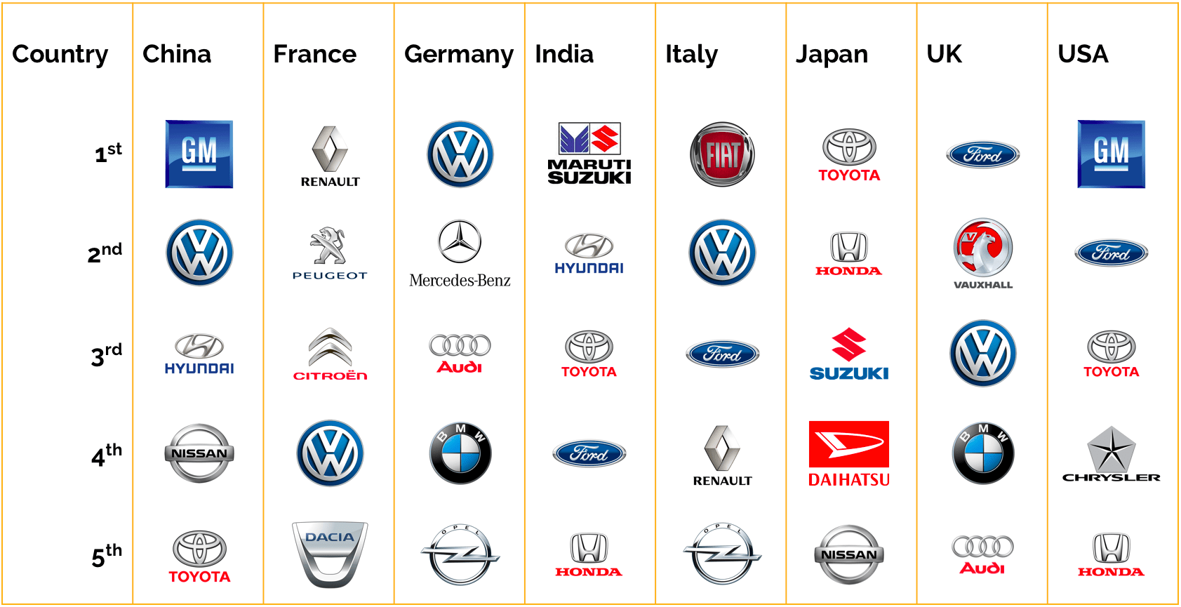 The Most Sold Car Brands Around The World Petrolhead