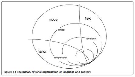 Systemic Functional Linguistics VS. Communicative