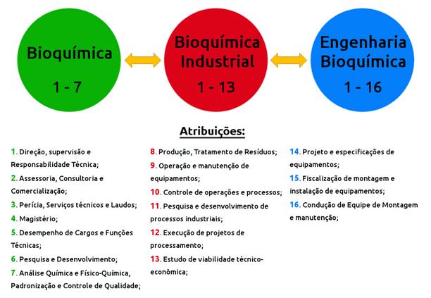 Diferenças entre Bioquímicas e engenharia bioquímica.