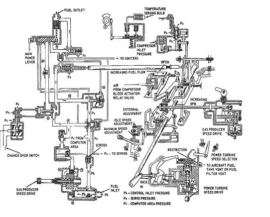What Makes Up the Lycoming T53 TA-Series Fuel Control System?